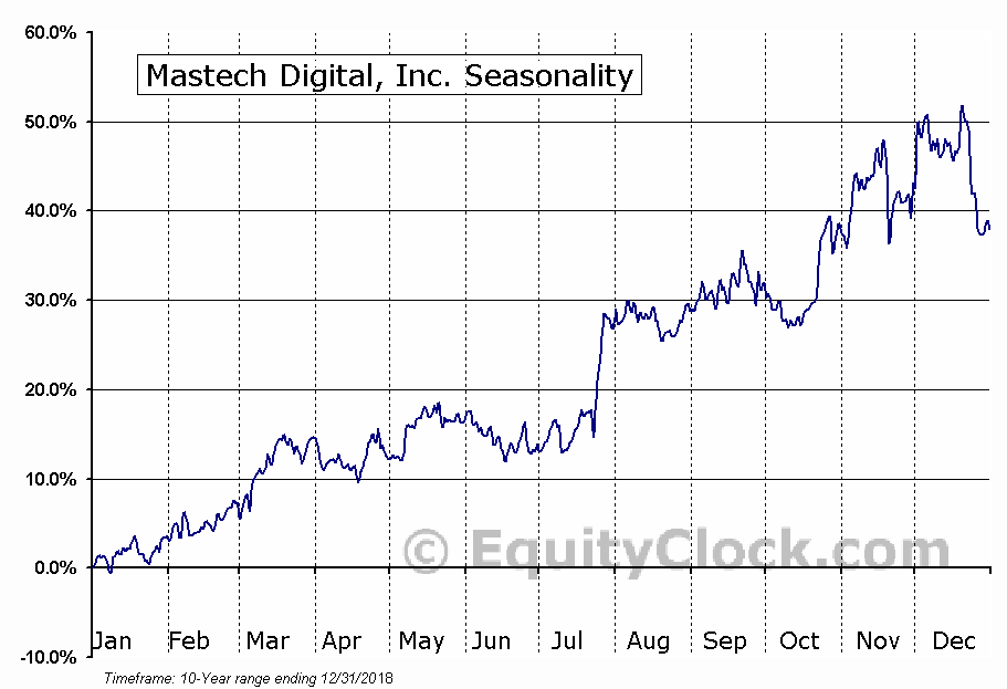 Mastech Digital, Inc. (AMEX:MHH) Seasonal Chart