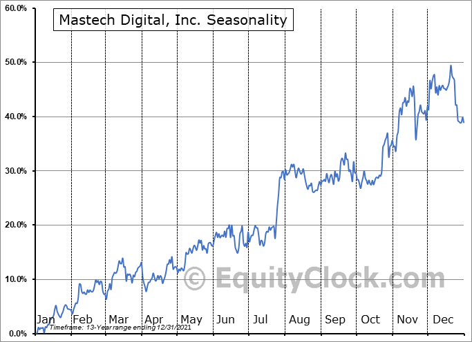 Mastech Digital, Inc. (AMEX:MHH) Seasonal Chart