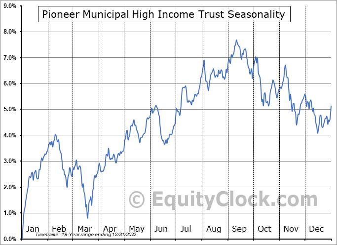 Pioneer Municipal High Income Trust (NYSE:MHI) Seasonal Chart