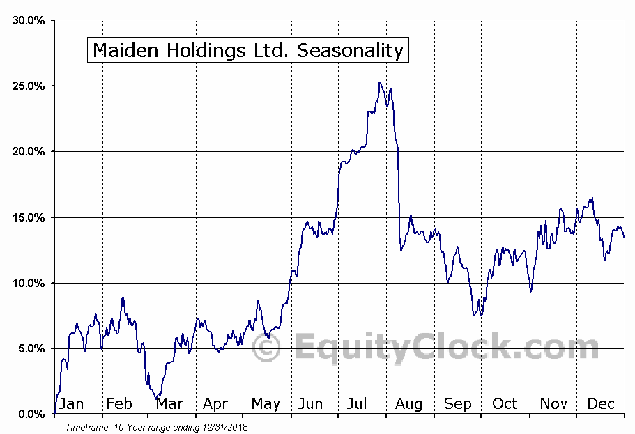 Maiden Holdings Ltd. (NASD:MHLD) Seasonal Chart