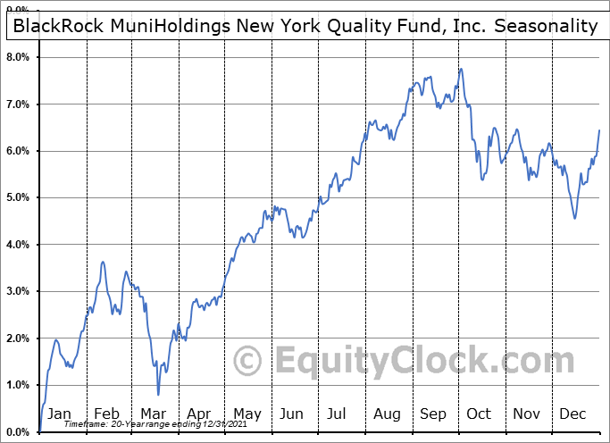 BlackRock MuniHoldings New York Quality Fund, Inc. (NYSE:MHN) Seasonal Chart
