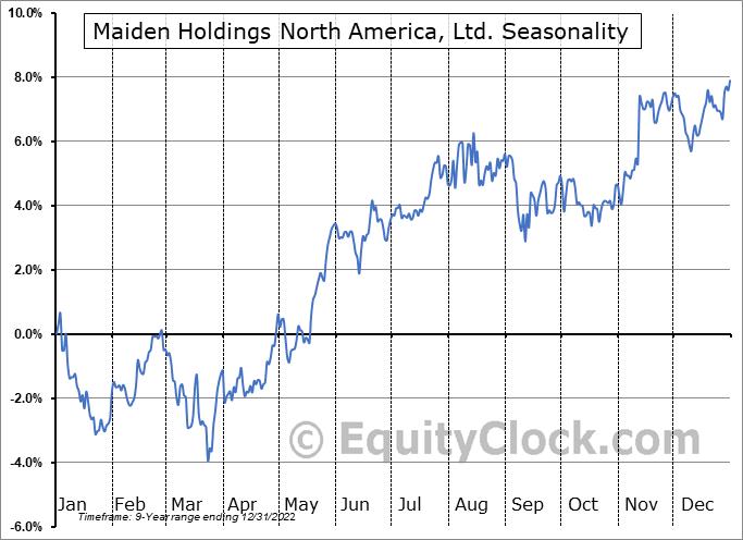 Maiden Holdings North America, Ltd. (NYSE:MHNC) Seasonal Chart