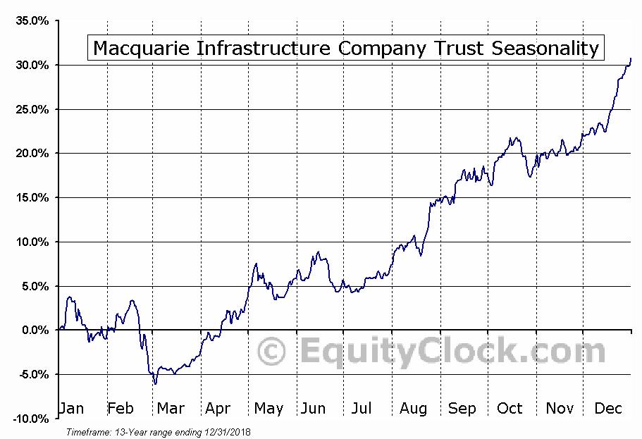 Macquarie Infrastructure Company (NYSE:MIC) Seasonal Chart