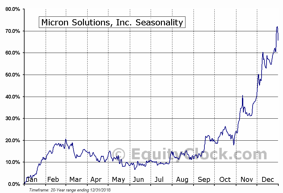 Micron Solutions, Inc. (AMEX:MICR) Seasonal Chart