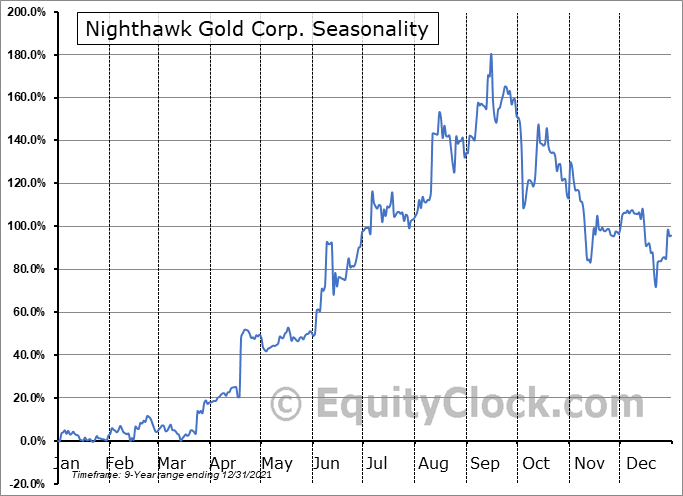 Nighthawk Gold Corp. (OTCMKT:MIMZF) Seasonal Chart