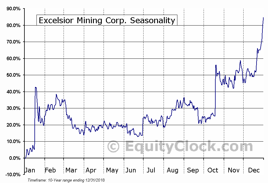 Excelsior Mining Corp. (TSE:MIN.TO) Seasonal Chart