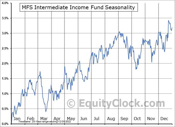 MFS Intermediate Income Fund (NYSE:MIN) Seasonal Chart