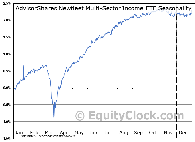 AdvisorShares Newfleet Multi-Sector Income ETF (AMEX:MINC) Seasonal Chart