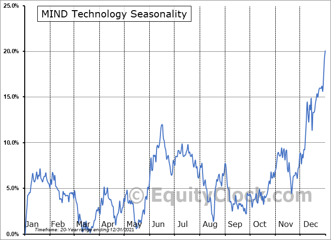 Mitcham Industries, Inc. (NASD:MIND) Seasonal Chart
