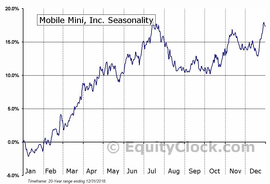 Mobile Mini, Inc. (NASD:MINI) Seasonal Chart