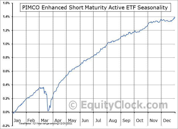 PIMCO Enhanced Short Maturity Active ETF (NYSE:MINT) Seasonal Chart