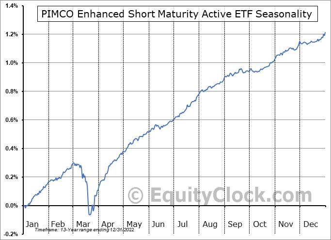 PIMCO Enhanced Short Maturity Active ETF (NYSE:MINT) Seasonal Chart