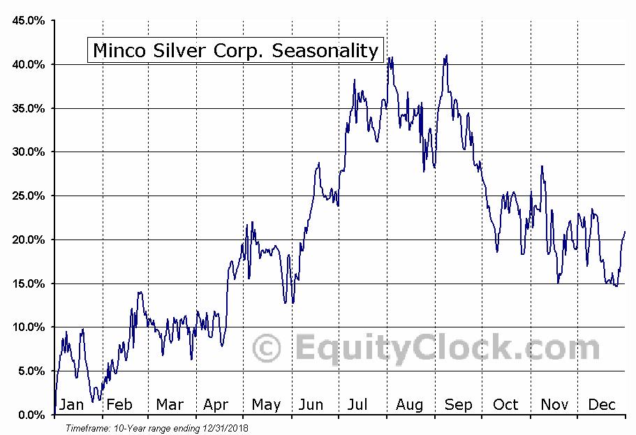 Minco Silver Corp. (OTCMKT:MISVF) Seasonal Chart