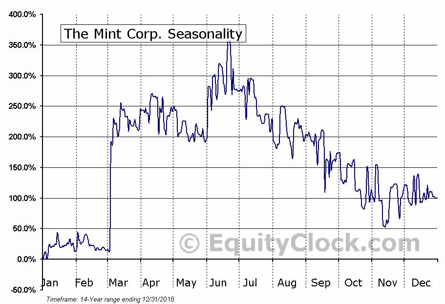 The Mint Corp. (TSXV:MIT) Seasonal Chart