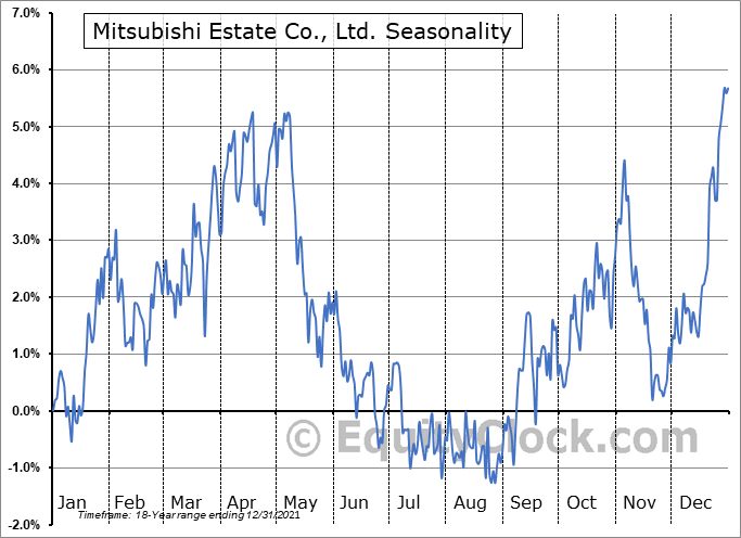 Mitsubishi Estate Co., Ltd. (OTCMKT:MITEY) Seasonal Chart