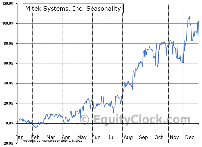 Mitek Systems, Inc. (NASD:MITK) Seasonal Chart