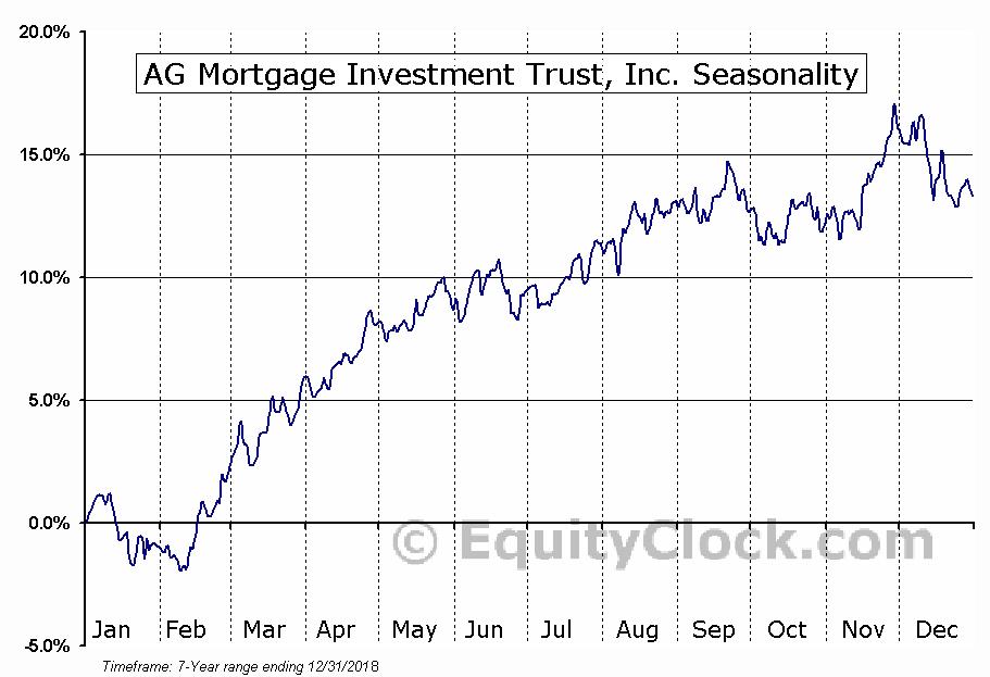 AG Mortgage Investment Trust, Inc. (NYSE:MITT) Seasonal Chart