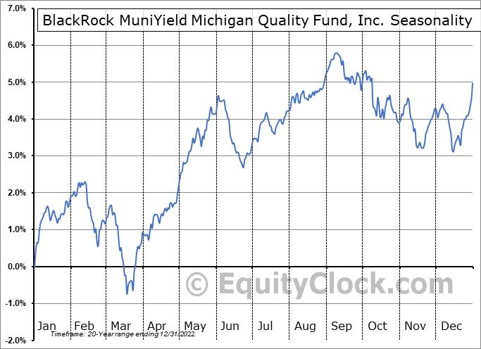 BlackRock MuniYield Michigan Quality Fund, Inc. (NYSE:MIY) Seasonal Chart
