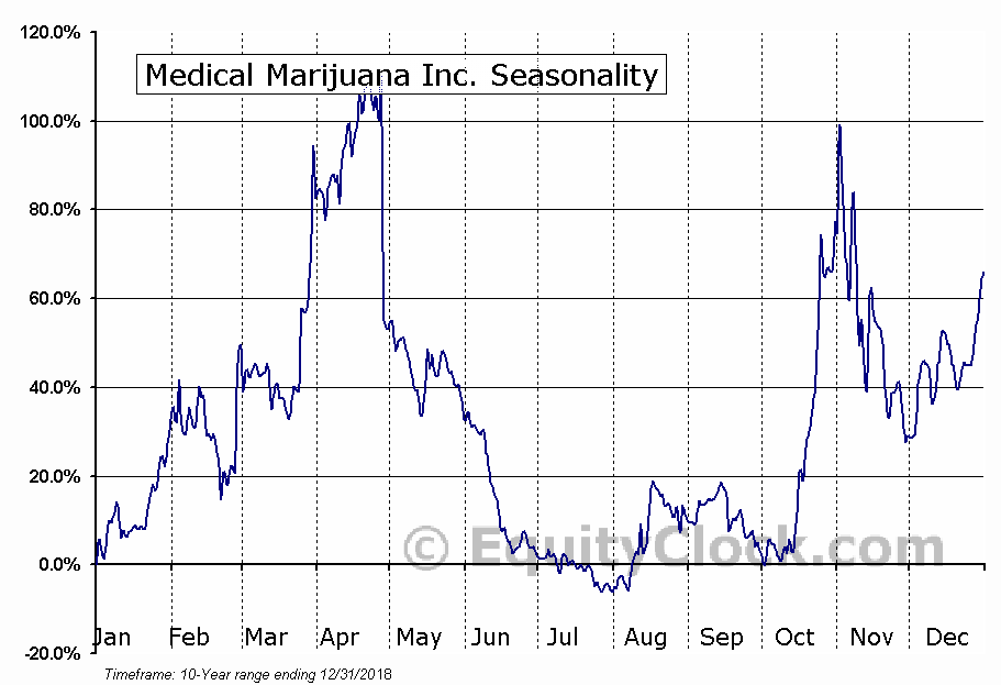Medical Marijuana Inc. (OTCMKT:MJNA) Seasonal Chart