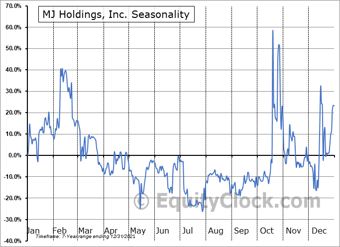 MJ Holdings, Inc. (OTCMKT:MJNE) Seasonal Chart