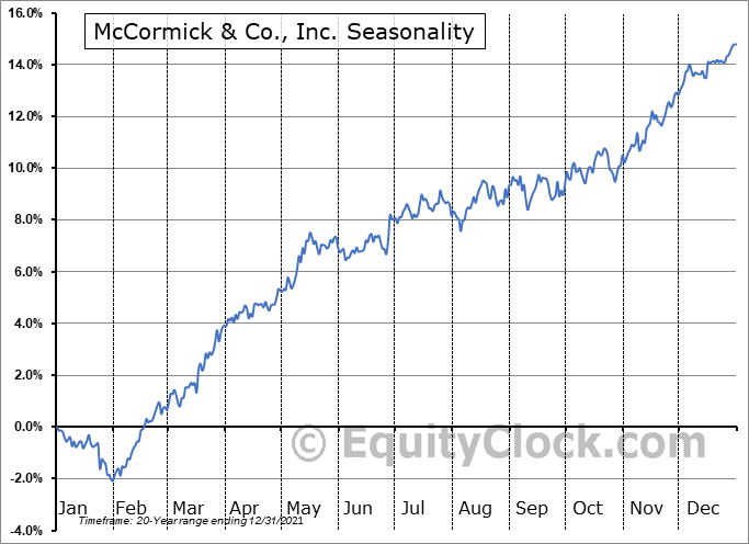 McCormick & Co., Inc. (NYSE:MKC) Seasonal Chart
