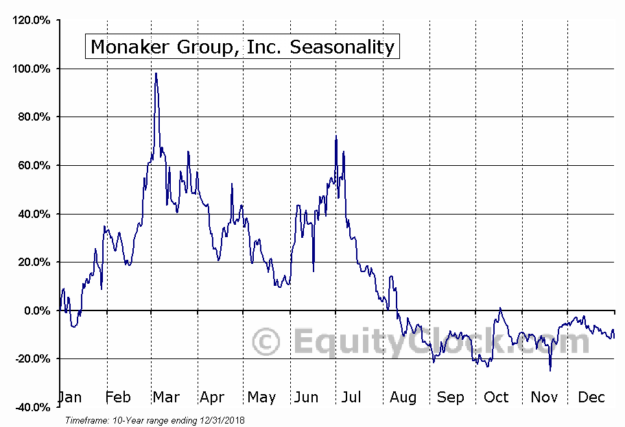 Monaker Group, Inc. (OTCMKT:MKGI) Seasonal Chart