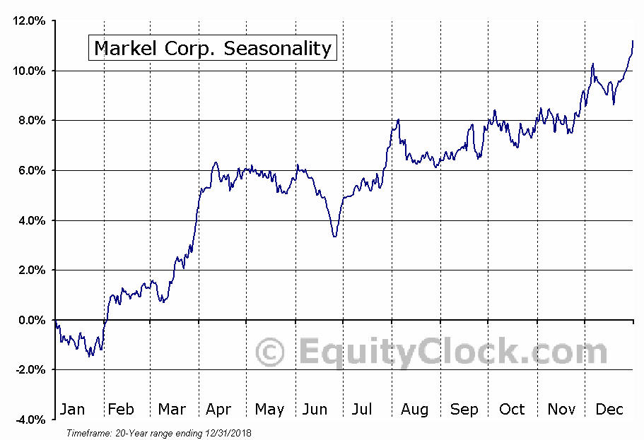 Markel Corp. (NYSE:MKL) Seasonal Chart