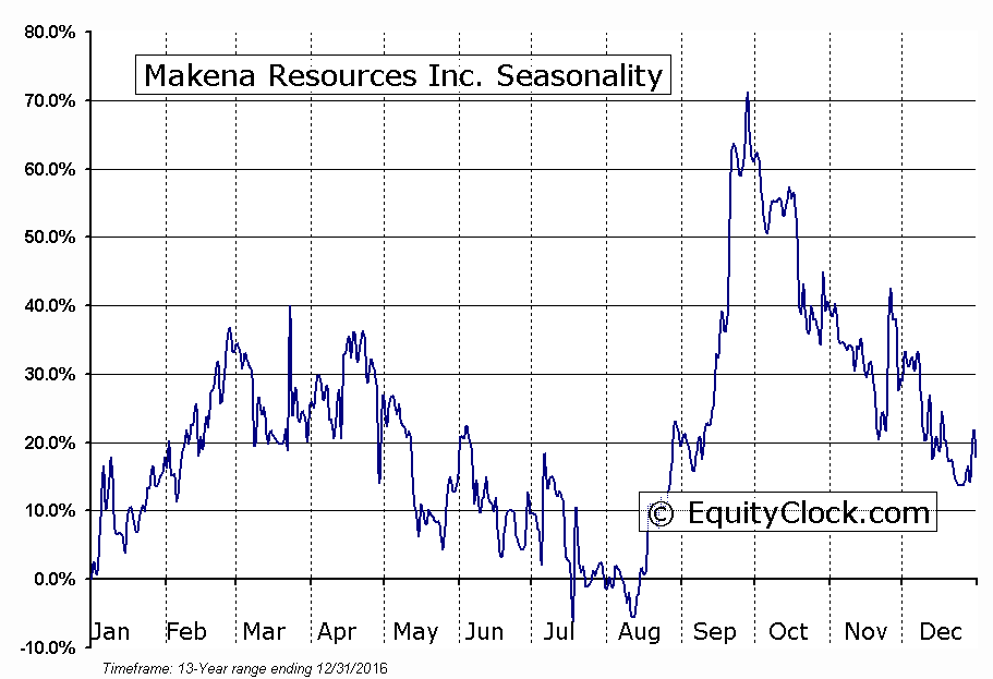 Makena Resources Inc. (TSXV:MKNA) Seasonal Chart