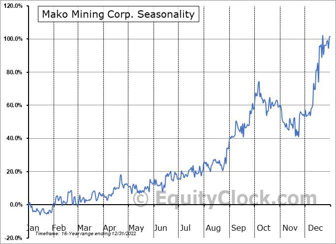Mako Mining Corp. (TSXV:MKO.V) Seasonal Chart
