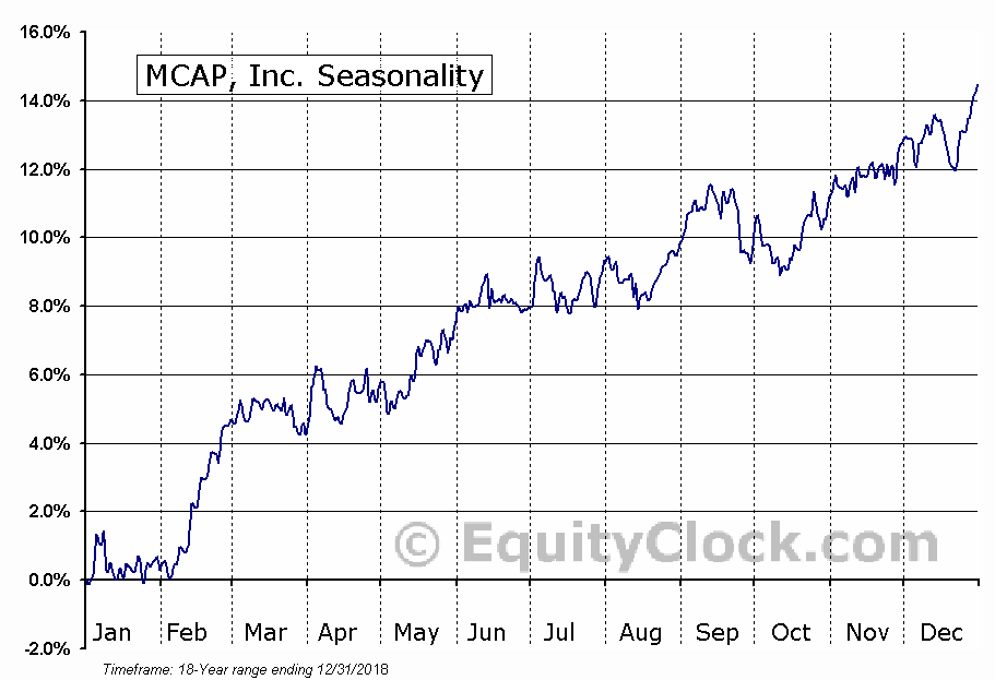 MCAP, Inc. (TSE:MKP) Seasonal Chart