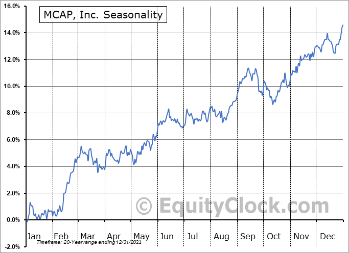 MCAP, Inc. (TSE:MKP.TO) Seasonal Chart