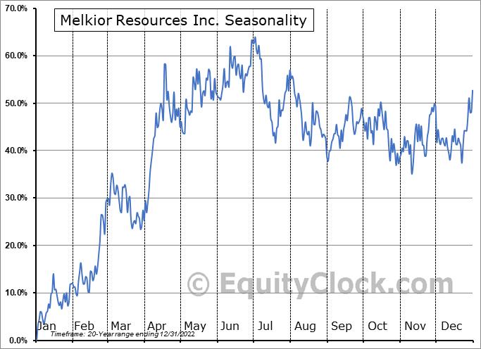 Melkior Resources Inc. (TSXV:MKR.V) Seasonal Chart