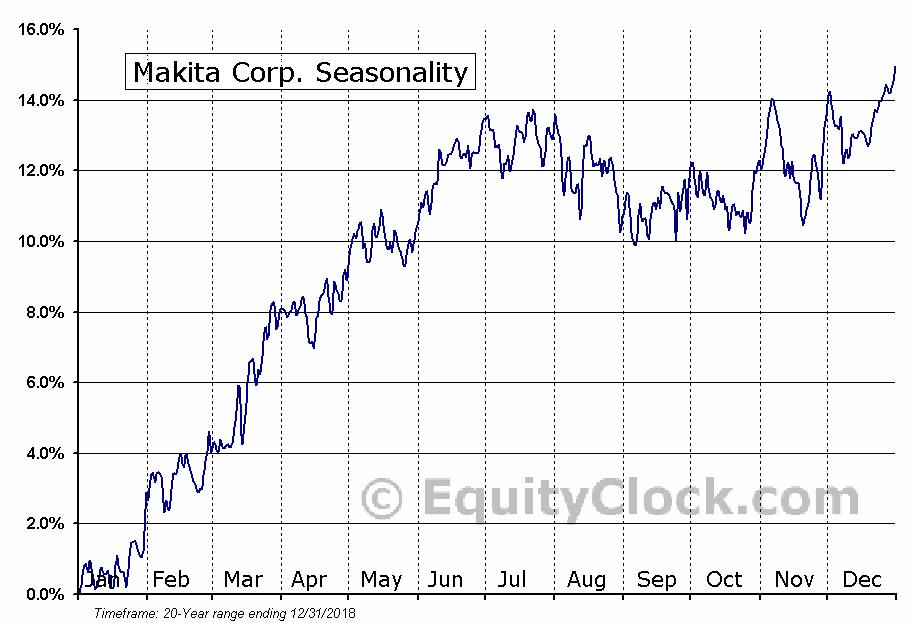 Makita Corp. (OTCMKT:MKTAY) Seasonal Chart