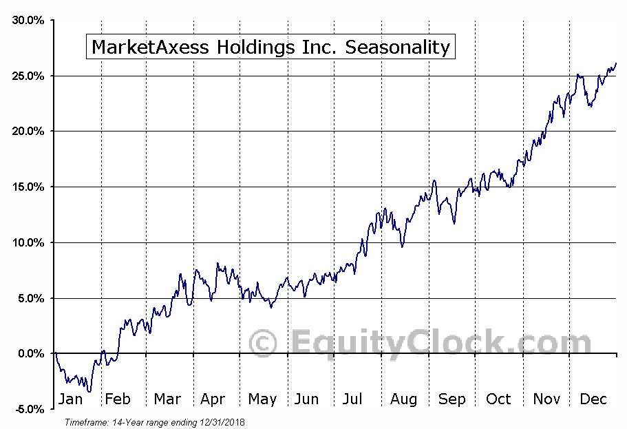 MarketAxess Holdings Inc. (NASD:MKTX) Seasonal Chart