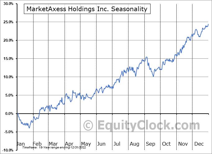 MarketAxess Holdings Inc. (NASD:MKTX) Seasonal Chart