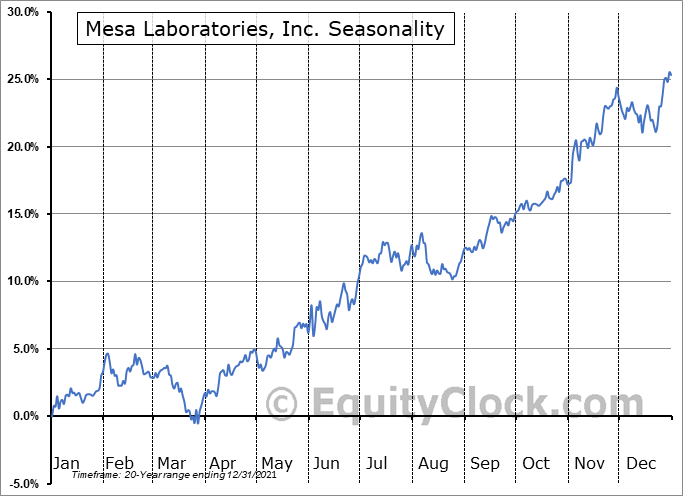 Mesa Laboratories, Inc. (NASD:MLAB) Seasonal Chart