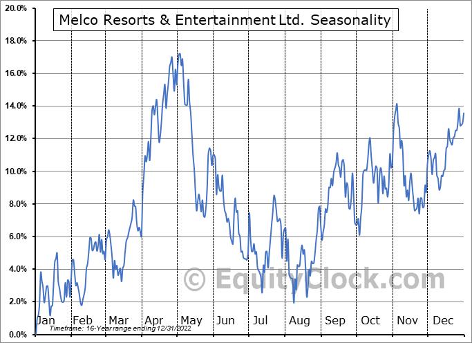 Melco Resorts & Entertainment Ltd. (NASD:MLCO) Seasonal Chart