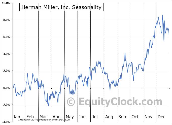 Herman Miller, Inc. (NASD:MLHR) Seasonal Chart