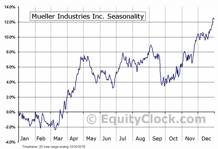 Mueller Industries Inc. (NYSE:MLI) Seasonal Chart
