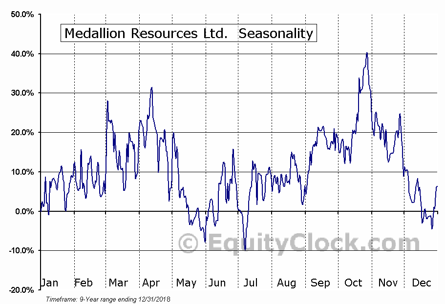 Medallion Resources Ltd. (OTCMKT:MLLOF) Seasonal Chart