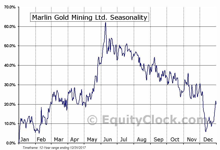Marlin Gold Mining Ltd. (TSXV:MLN) Seasonal Chart