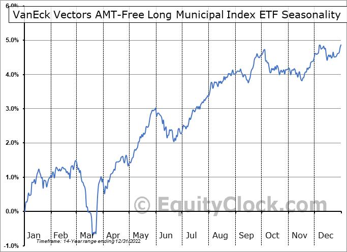 VanEck Vectors AMT-Free Long Municipal Index ETF (NYSE:MLN) Seasonal Chart