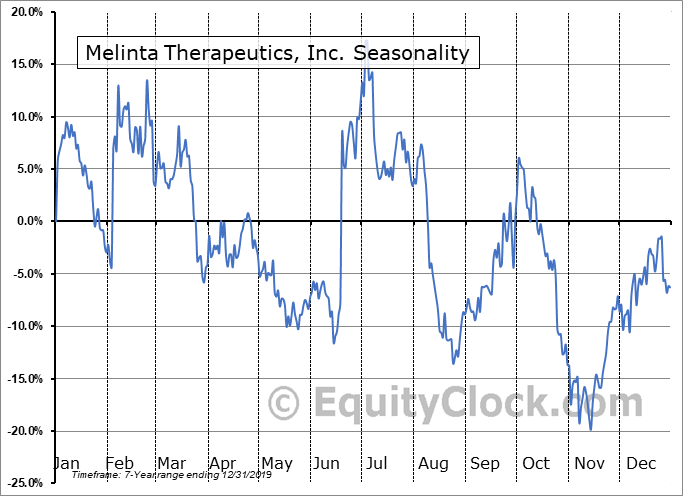 Melinta Therapeutics, Inc. (NASD:MLNT) Seasonal Chart