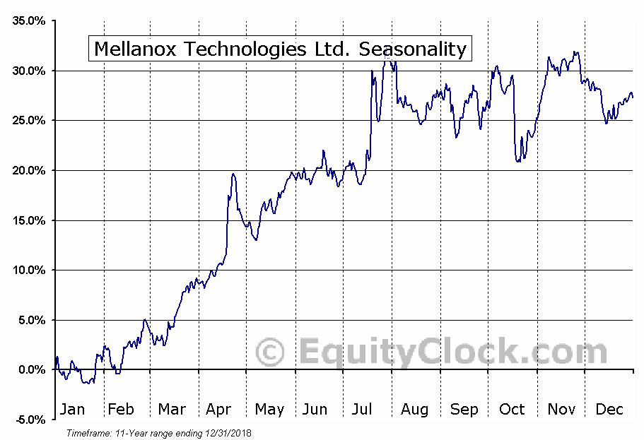 Mellanox Technologies Ltd. (NASD:MLNX) Seasonal Chart