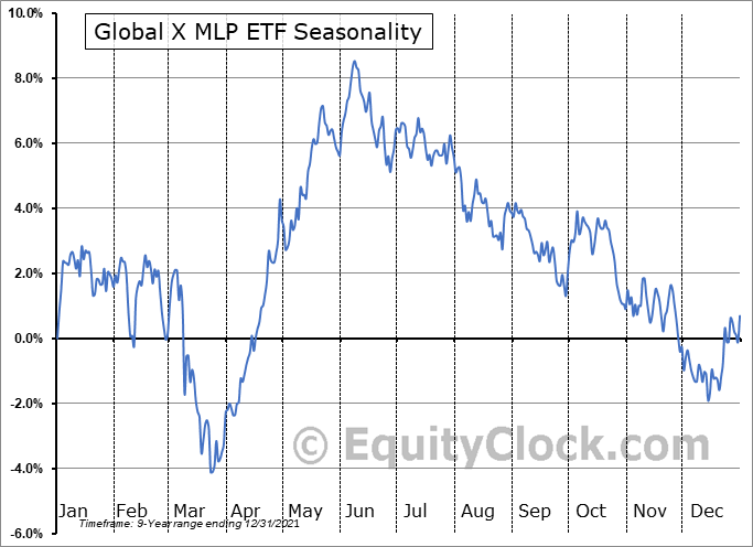 Global X MLP ETF (AMEX:MLPA) Seasonal Chart