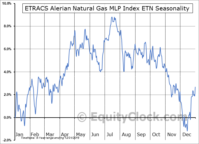 ETRACS Alerian Natural Gas MLP Index ETN (NYSE:MLPG) Seasonal Chart
