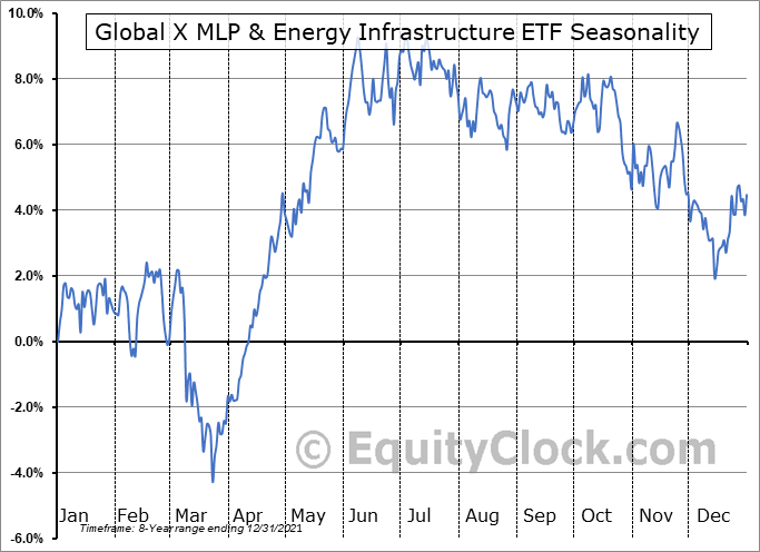 Global X MLP & Energy Infrastructure ETF (AMEX:MLPX) Seasonal Chart
