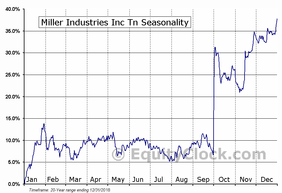 Miller Industries Inc Tn (NYSE:MLR) Seasonal Chart