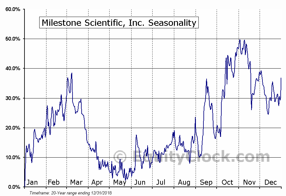 Milestone Scientific, Inc. (AMEX:MLSS) Seasonal Chart