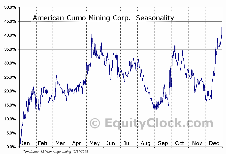 American Cumo Mining Corp.  (TSXV:MLY.V) Seasonal Chart
